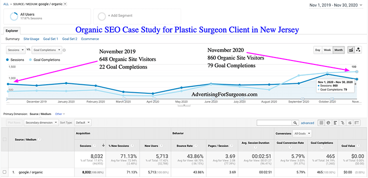 Organic SEO Case Study for Client in New Jersey